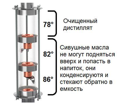 Сколько уровней колонны выбрать